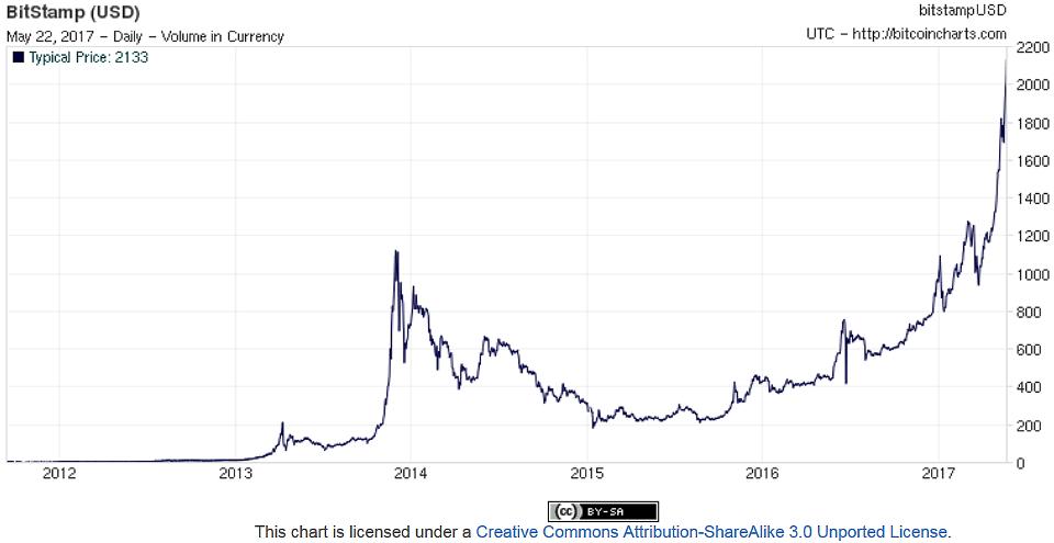 Bitcoin - wzrost wartości kryptowaluty (bitcoin 5 years chart)